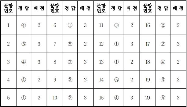 2018학년도 수능 한국사 정답.jpg